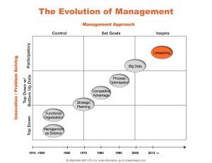 The Evolution of Management