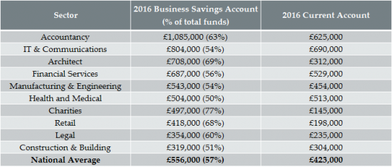Charity Savings Accounts
